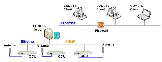 subnet remote electrical tilt ret system rh subnet on net